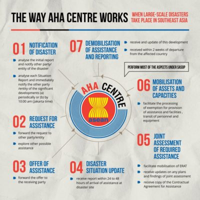 the way aha centre works