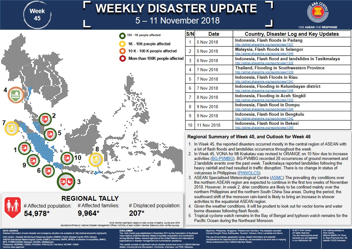 WEEKLY DISASTER UPDATE 5 - 11 Nov 2018 - AHA Centre